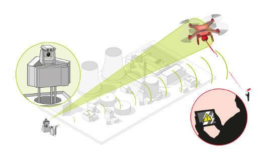 Анти-БПЛА система от Airbus Defence & Space (крупнейшая европейская корпорация аэрокосмической промышленности). Корпорация Airbus Defence & Space разработала контр-БПЛА систему, которая обнаруживает незаконное вторжения беспилотных летательных аппаратов (БПЛА) в запретные зоны и предлагает контрмеры