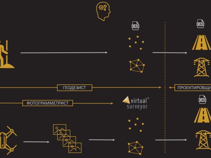 «Фотометр» начинает поставки ПО Virtual Surveyor